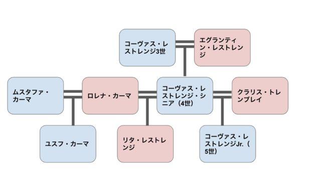 レストレンジ家家系図